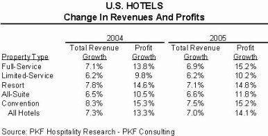 Double-Digit Profit Growth for U S  Hotels in 2004 and 2005