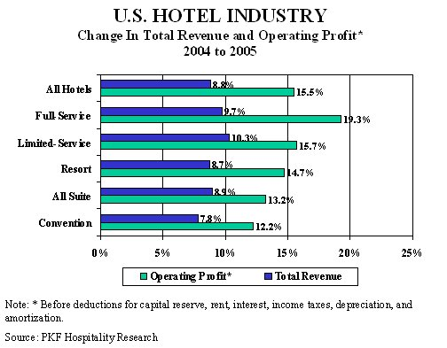 Statistics & Facts on the Hotel and Lodging Industry
