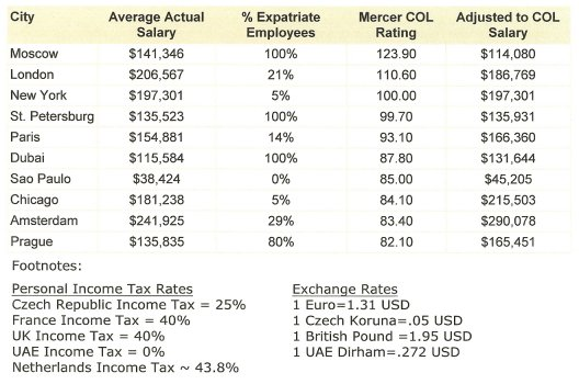 Moscow's Hotel General Managers Are Overpaid - Myth or Reality ... Table 1 .