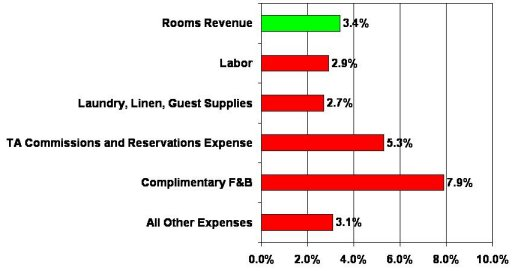 Rooms Department Operations: Controllable and Profitable