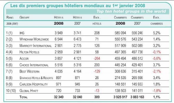 9ba9ff95c4 Top Twenty Hotel Brands in the World at January 1