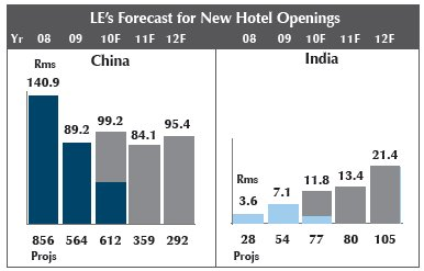 Asia Pacific's Hotel Construction Pipeline is Up to 1,944 Projects