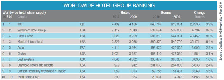 The Top 10 Hotel Groups In World Ihg Retains Spot With