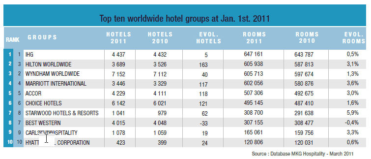 Hotel chains in the world best chain 2018 for Great hotels of the world