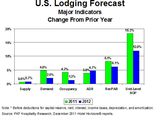 PKF's U S  Hotel Forecast Indicates Recovery Better For Some