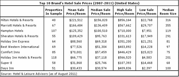 Ten Largest Hotel Brands' Average Sale Prices / David J. Sangree ...