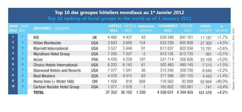 World Hotel Group 27