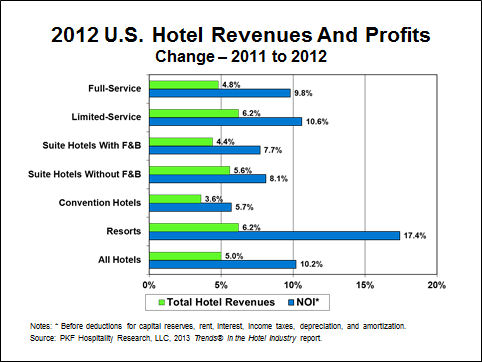 2012 U.S. Hotel Revenues And ProfitsChange – 2011 to 2012