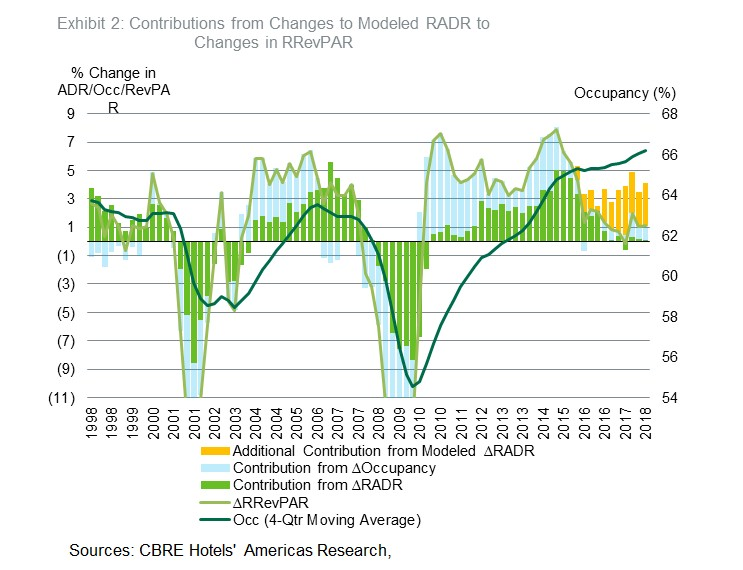 Late Cycle Supply Sources of the Occupancy Gap By Bram Gallagher | By Bram Gallagher