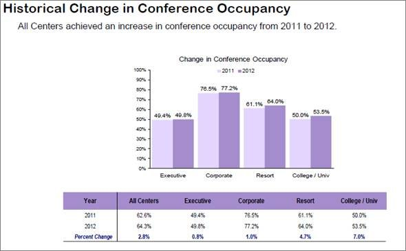 (PKF Hospitality Research LLC Trends® in the Conference Centre Industry-North America 2013 Edition)