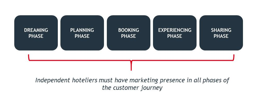 Hotel_customer_Journey