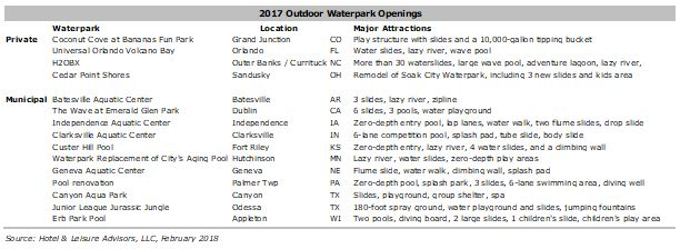 HLA 2018WaterparkForecast Image3 - Waterparks: What's on Deck in 2018?