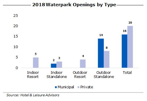HLA 2018WaterparkForecast Image5 - Waterparks: What's on Deck in 2018?