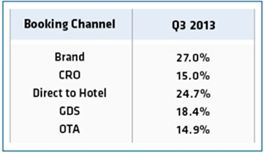 TravelClick Press Release, Individual Business and Leisure Guests Continue to Book More Hotels Online in Third Quarter 2013