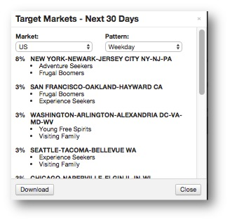 Target market pop-up reveals priority targets by region, stay pattern and consumer profile.