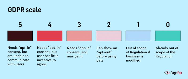 GDPR scale