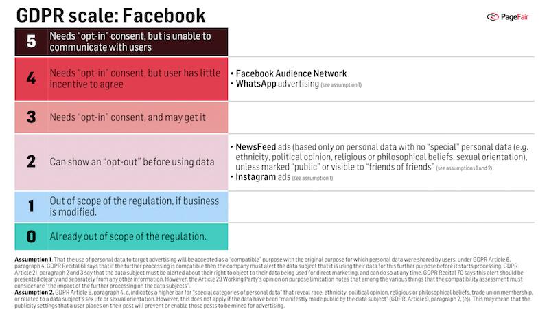GDPR scale: Facebook