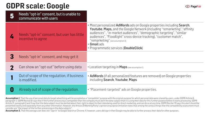GDPR scale: Google