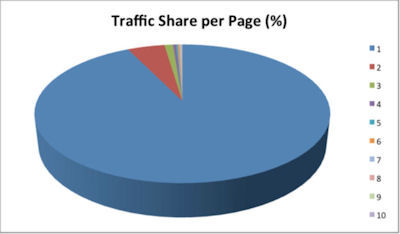 Traffic Share per Page (Pages 1-10)