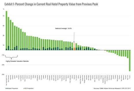 Which US hotel markets are on the bubble? | By Jack Corgel