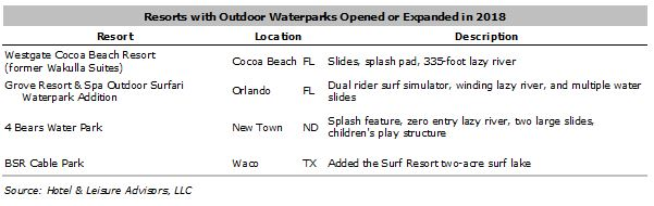 WaterparkGrowthTrends5 04152019 - Diving into waterpark growth trends in 2019
