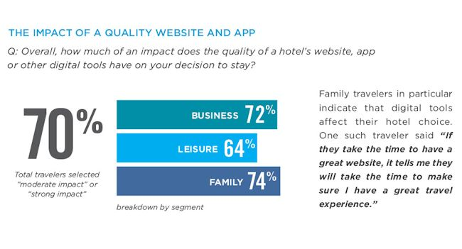 The importance of a hotel's website and app