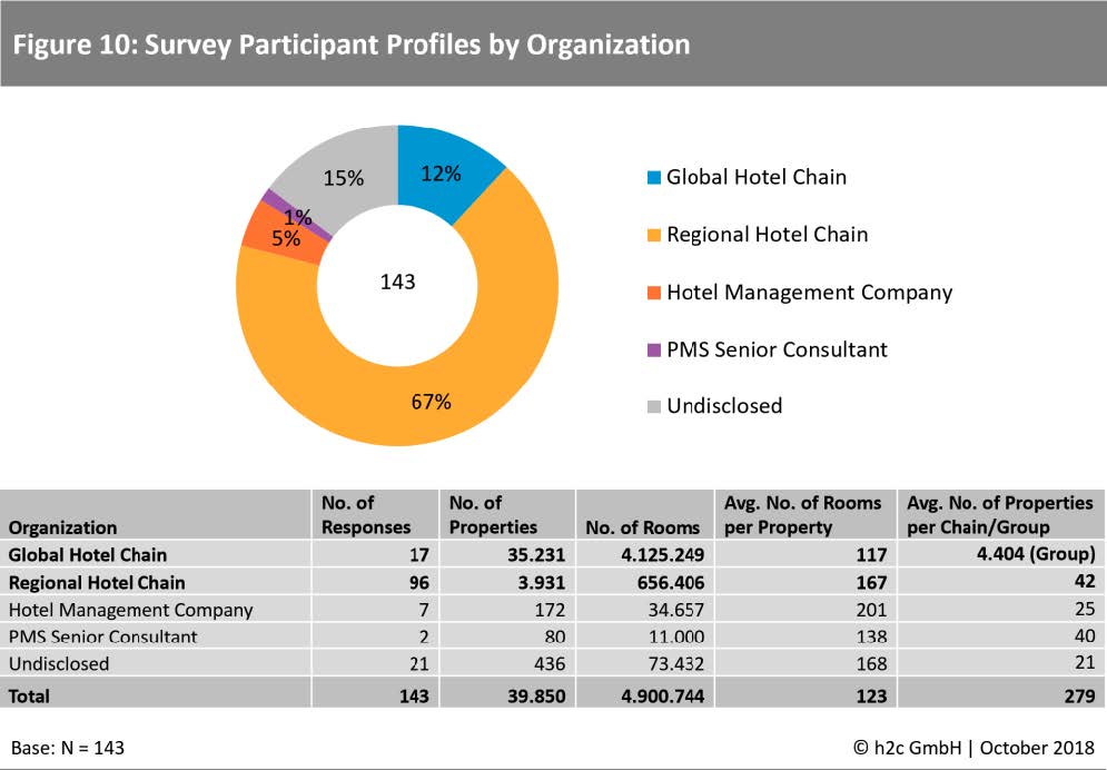 The Future of Hotel Management Systems: Identifying the