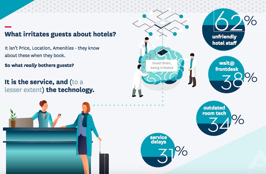 New Research Finds a Majority of Hotel Guests Rank