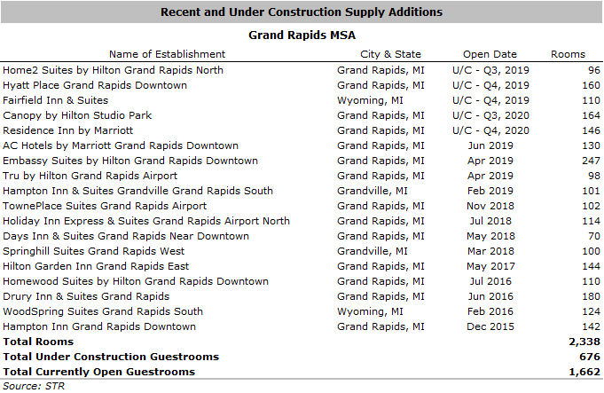 HLA GrandRapids4 07012019 - Hotel Market in Grand Rapids Continues to Boom