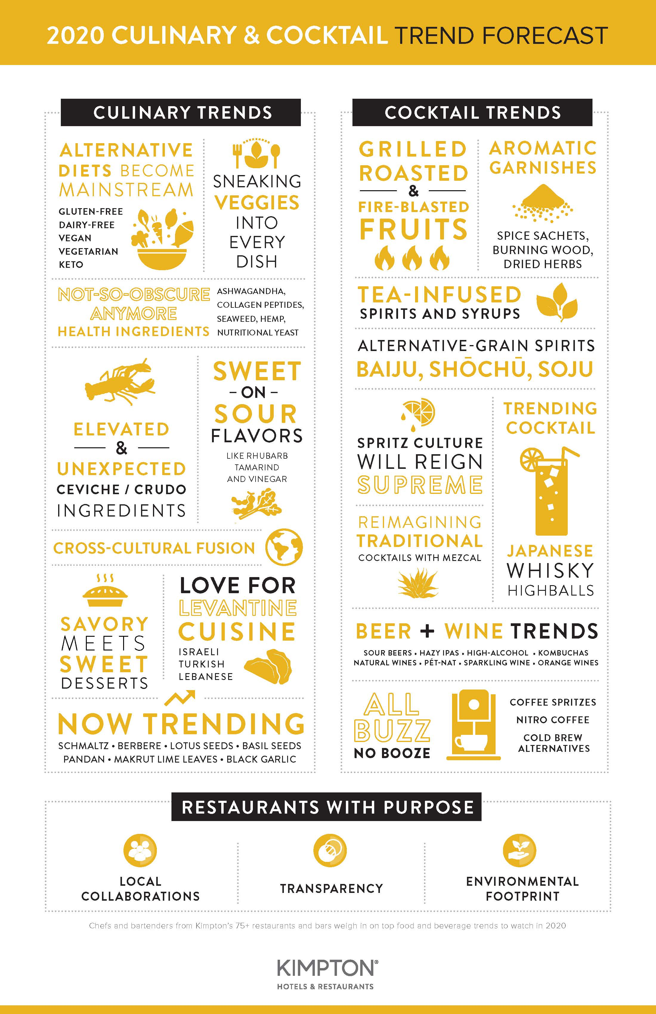Pop Culture 2020 Trends.Kimpton Identifies Top Food Beverage Trends To Watch In
