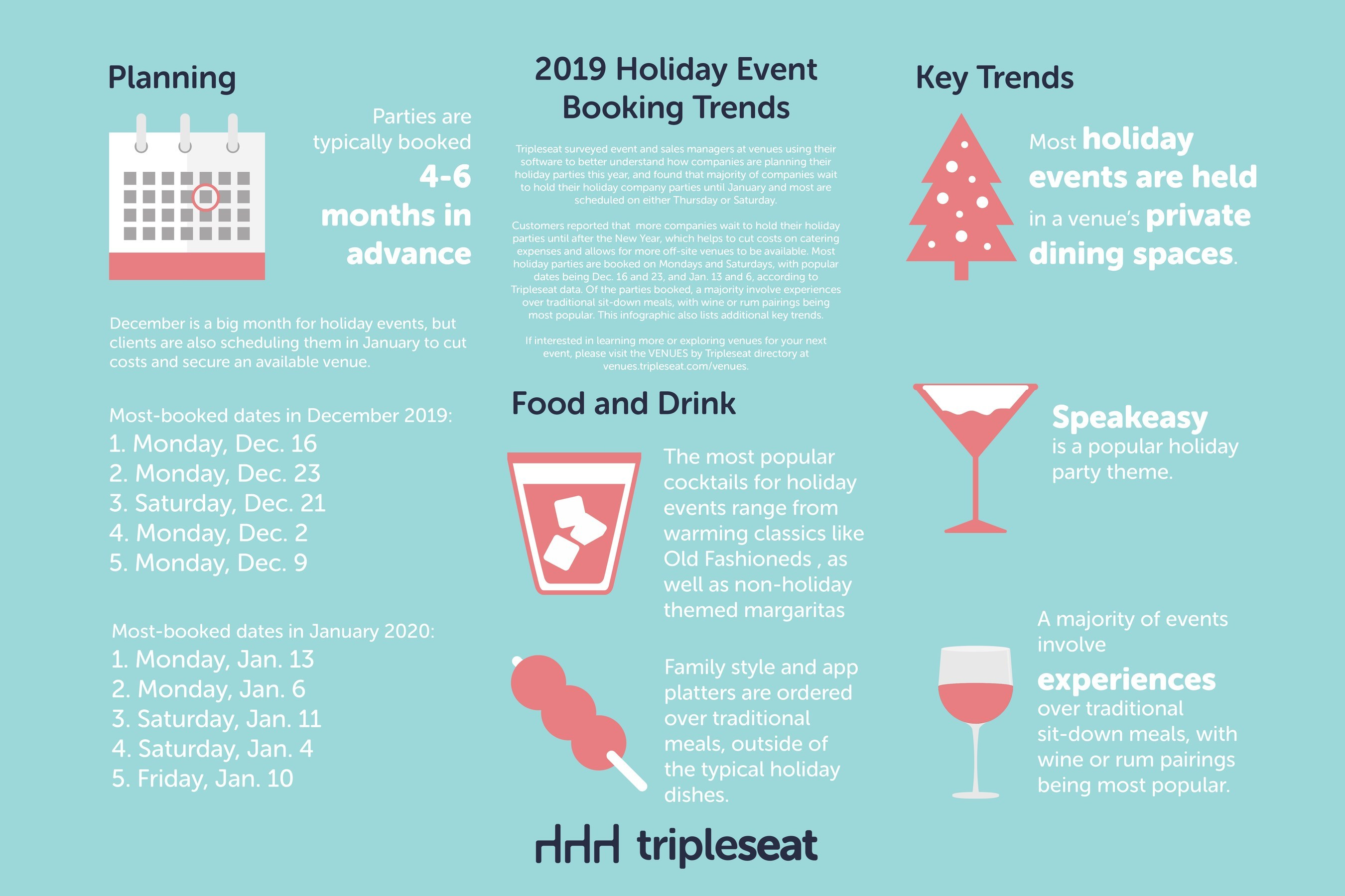 Most Companies Host Their Holiday Parties in January, According to Tripleseat's Recent Survey