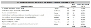 Screen Shot 2020 04 08 at 11.02.48 AM 300x94 - 2020 U.S. and Canada Waterpark and Resort Trends